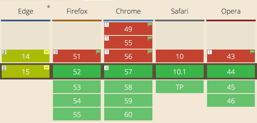 Versions of browsers that support CSS Grid