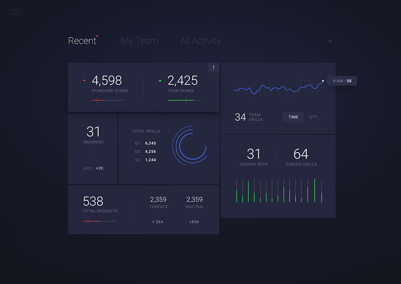 The Dashboard Design Guide: Key Tips and Best Practices