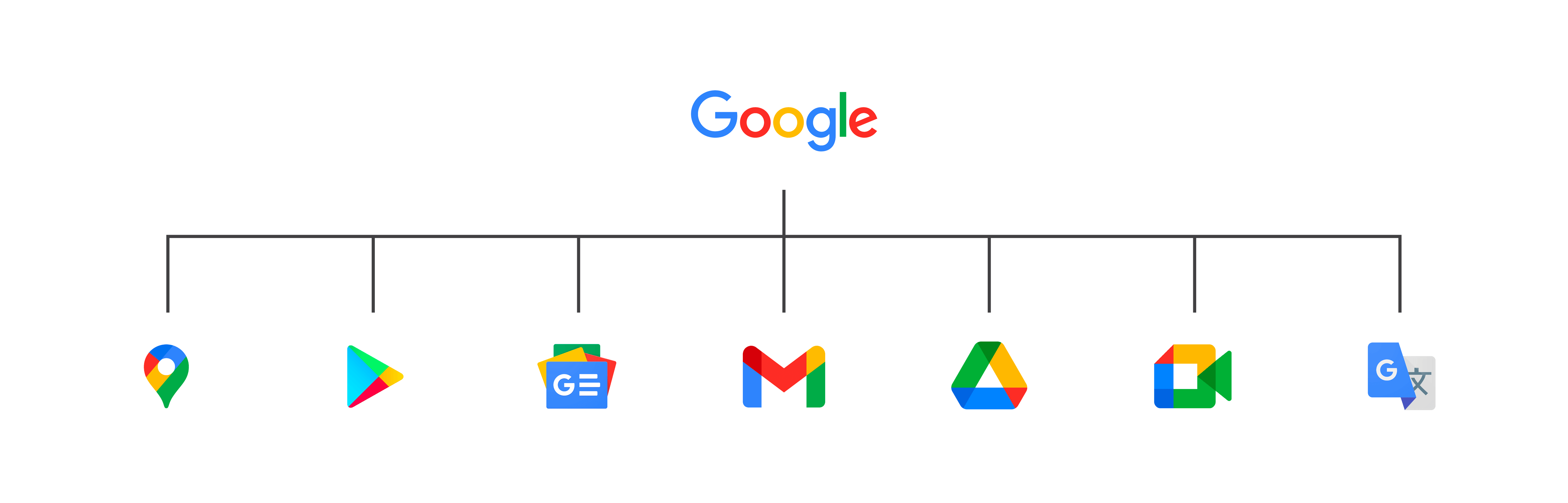 A picture showing different corporate brands Google owns