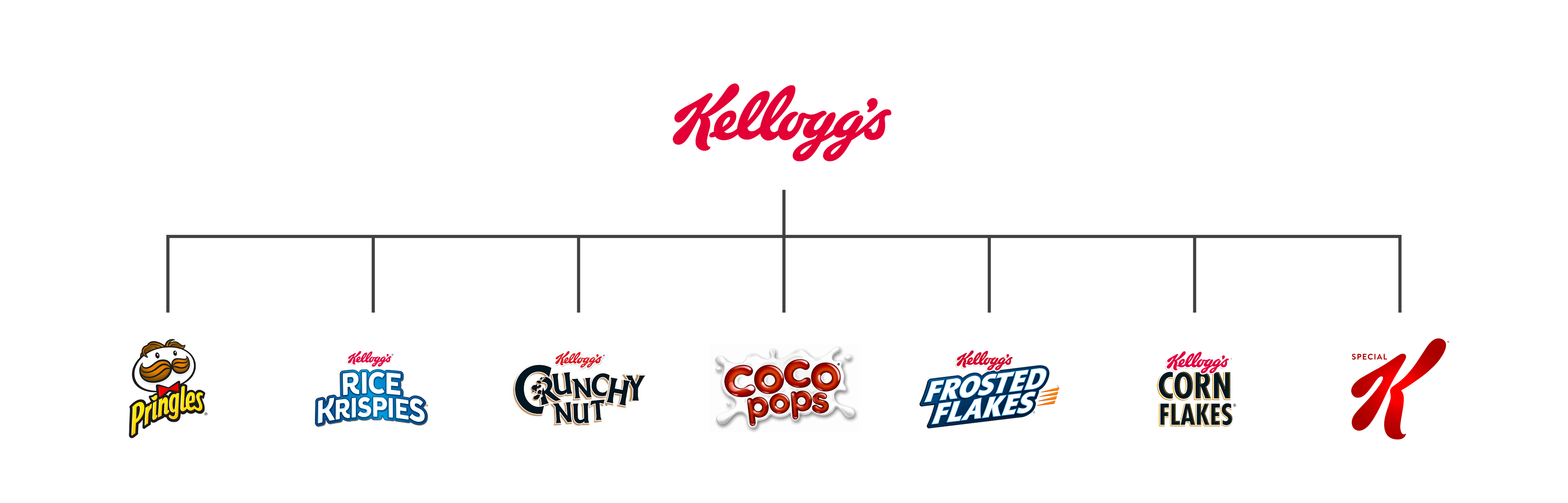 A picture showing brands under the Kellog's family