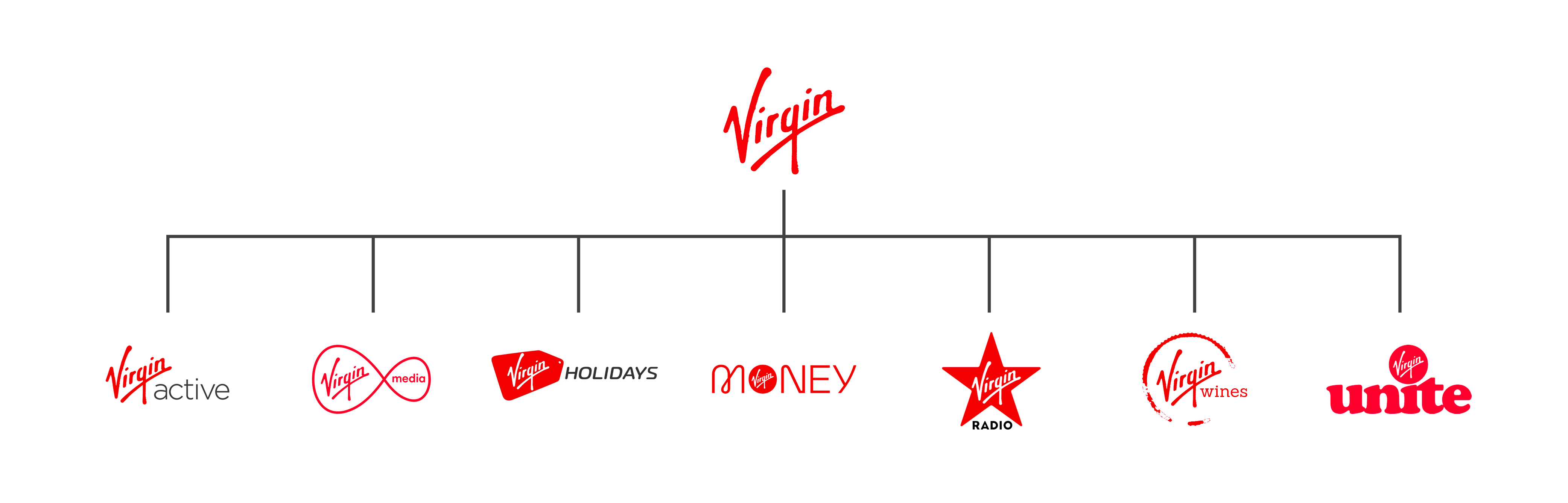 A picture showing Virgin's different brands