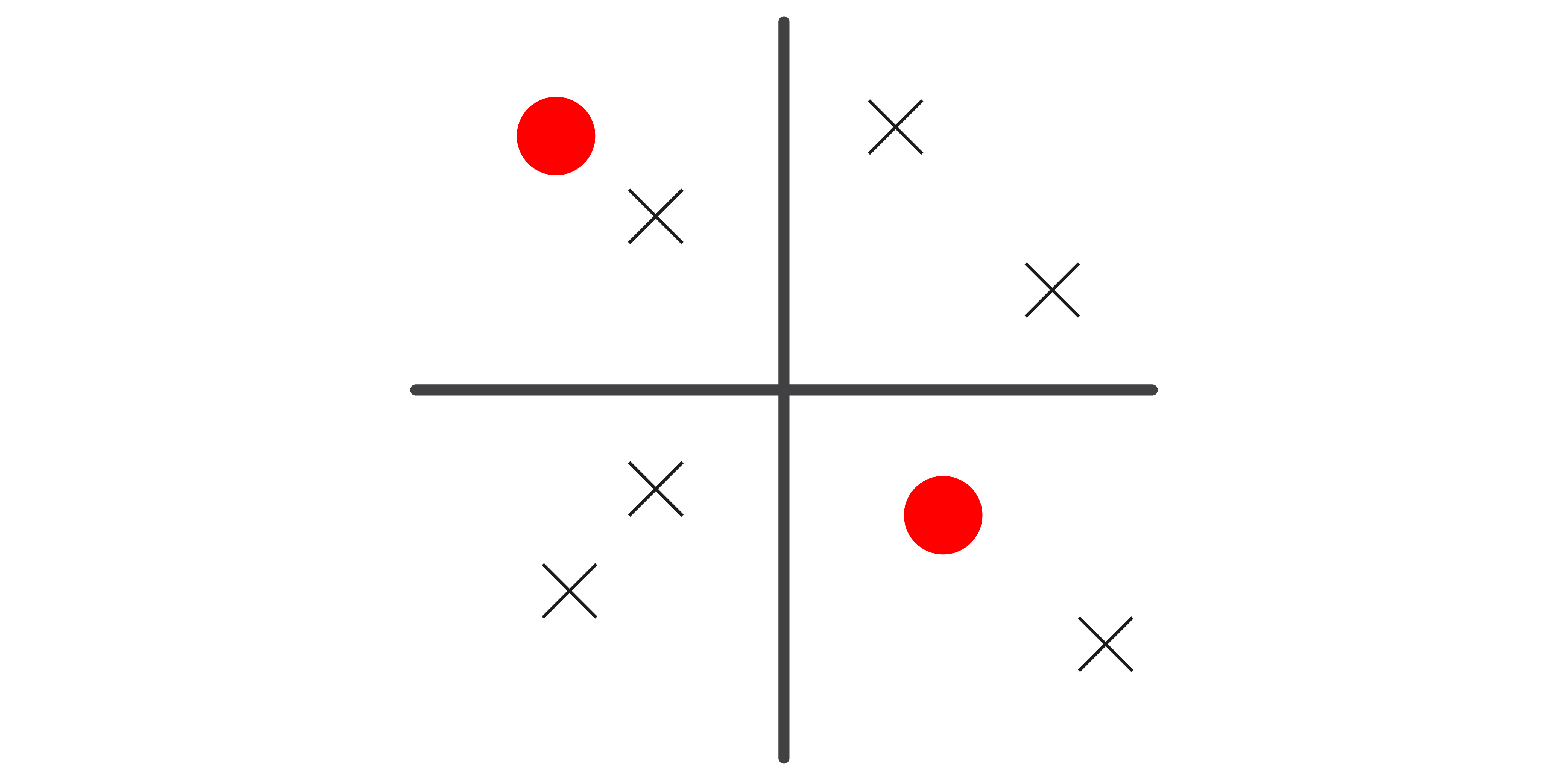 A graph axis with random circles and crosses dotted around